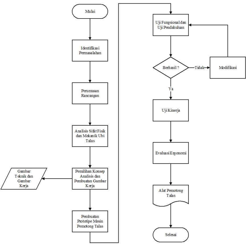 Desain alat pemotong talas inovatif skema diagram alir proses perancangan ccuart Images